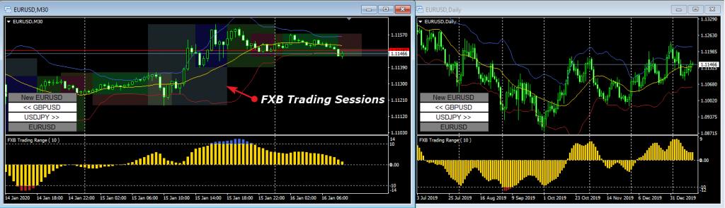 ТС Confirmed Trading Range вспомогательные графики