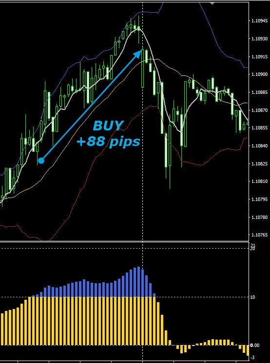 TS Confirmed Trading Range Buy in trend