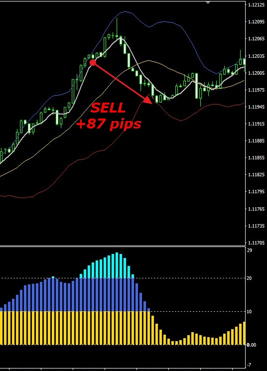 TS Confirmed Trading Range Sell in new trend